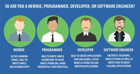 are developers software engineers learning to code are you a programmer developer or a