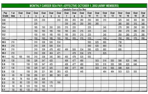 army pay chart military pay chart army salary scale based on army military pay chart template 2017