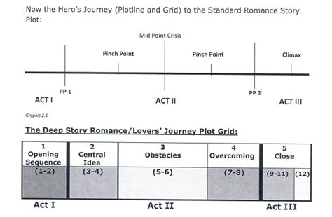 romancing the beat story structure for novels how to write books volume 1 how to layer in a novel live write thrive