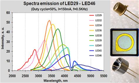 light emitting diodes wavelengths leds for spectral range of 2 7 4 7 181 m
