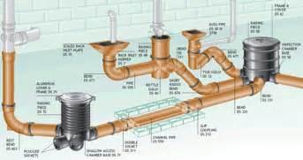 diy daniel drainage system maintenance