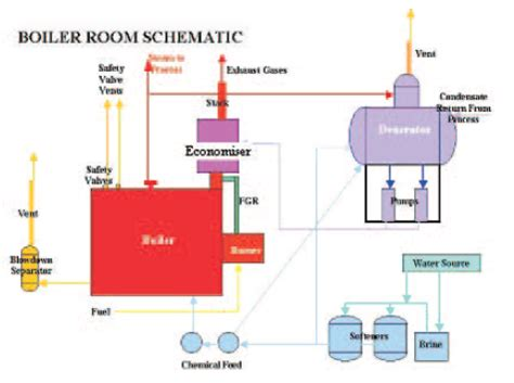 boiler room schematic boilers energy models