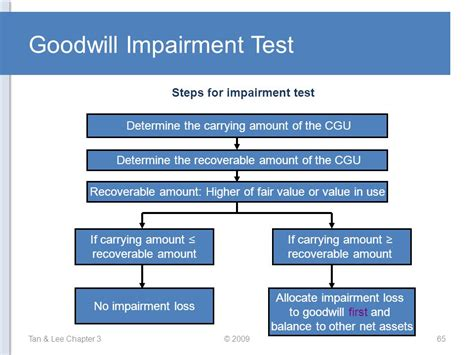 impairment test advanced financial accounting chapter 3 ppt