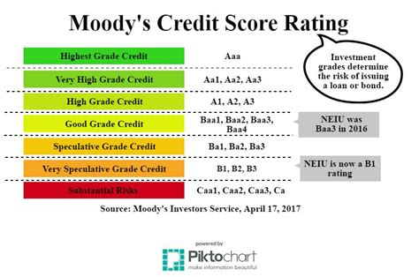 Credit Score Letter Rating Credit Score Lowered For Neiu The Independent