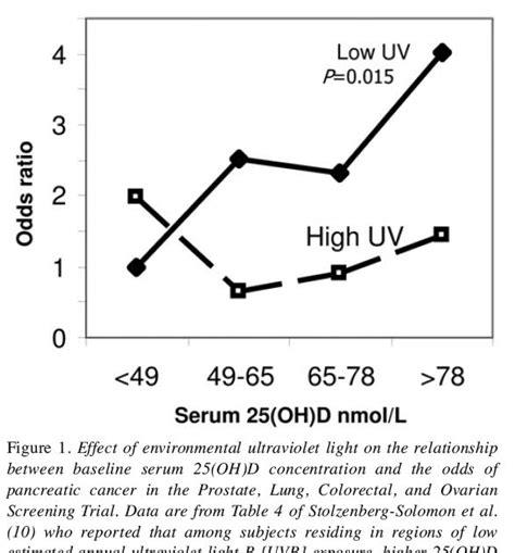 uv l vitamin hyperlipid vitamin d and uv fluctuations