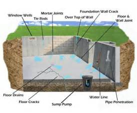 how to stop a basement from leaking how to stop leaky basement walls on the with