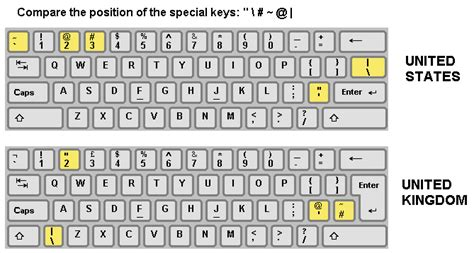 layout keyboard us keyboard layout help
