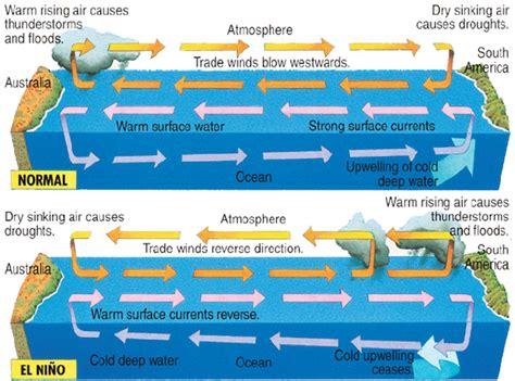 diagram of el nino el ni 241 o and hurricanes coastal review