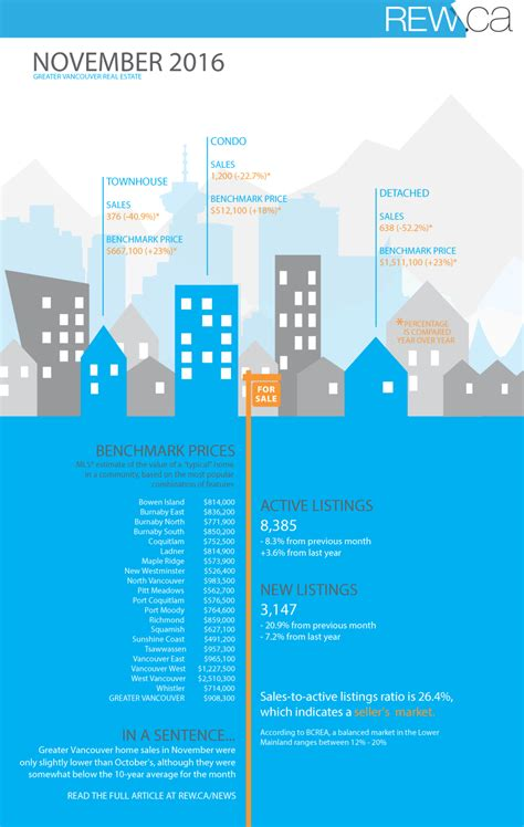 infographic greater vancouver real estate november 2016
