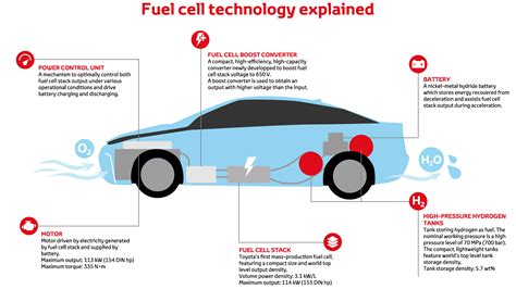 hydrogen fuel cell truck hydrogen free engine image for