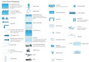 value map template value mapping solution conceptdraw