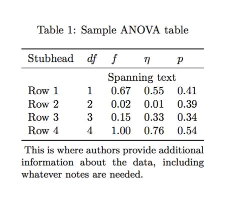 footnote format in latex best practices footnotes in tables tex latex stack