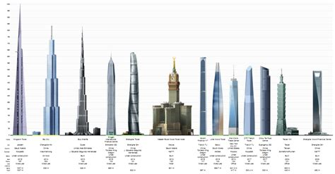 worlds tallest building 2014 time price research skyscraper indicator excuse me