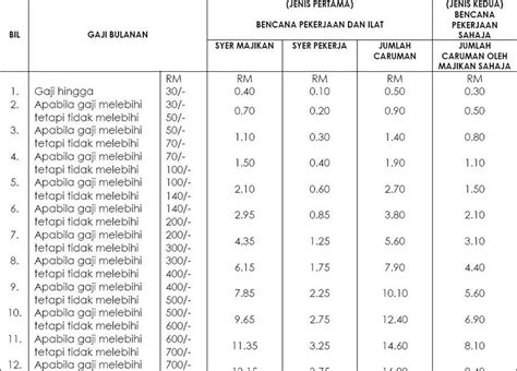 epf contribution table 2016 socso contribution table 2016 malaysia payroll system
