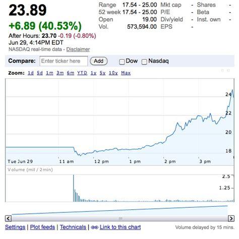 stock price of tesla motors last minute sprint boosts tesla shares to 23 89