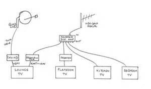 urgent question multiroom cabling avforums