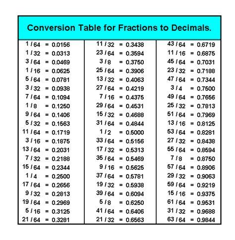 fraction decimal percent equivalents chart images