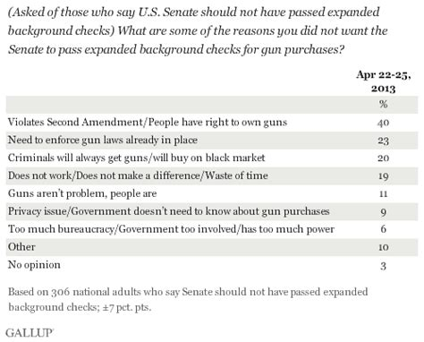 Background Check Questionnaire Americans Wanted Gun Background Checks To Pass Senate