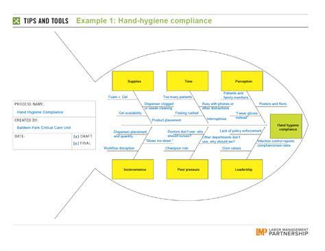 Labor Agreement Template fishbone diagram examples labor management partnership