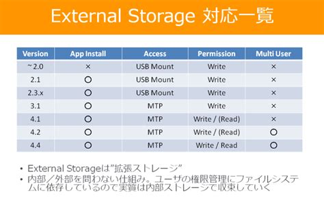 external storage android androidのexternal storageの開発者向けまとめ ひつじのにっき