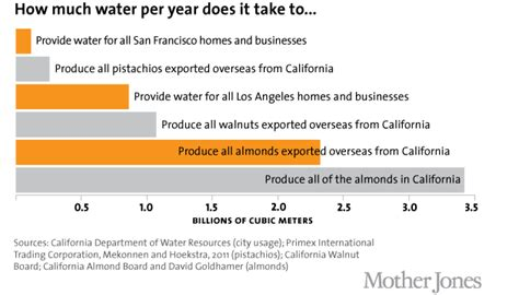 How Many Trees Does It Take To Make Paper - california s almonds as much water annually as los
