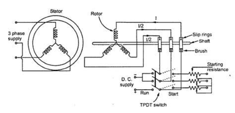 synchronous motor starting methods engineering tutorial