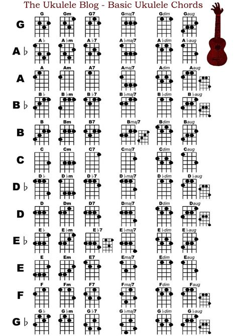 printable soprano ukulele chord chart ukulele chord chart printable music search engine at
