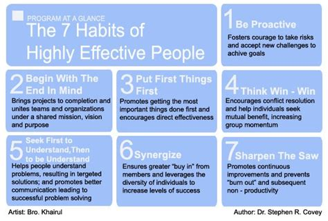 7 Habitsof Highly Efecktive ehsan the 7 habits of highly effective