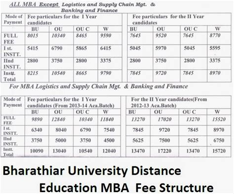 Mba Colleges And Fee Structure by Bharathiar Distance Education Mba Admission Fee