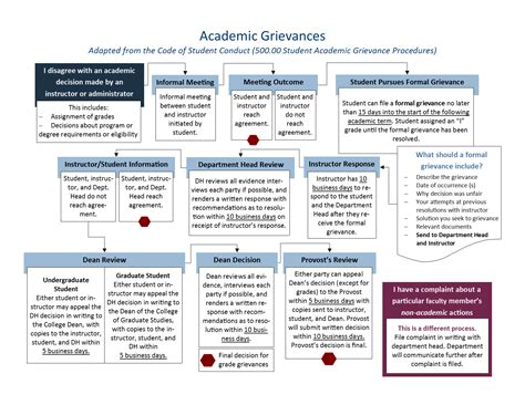 grievance procedure flowchart grievance process flowchart create a flowchart