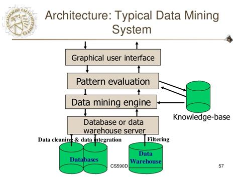 pattern evaluation definition in data mining graph