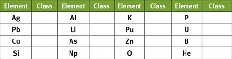 Mcat Periodic Table by Types Of Elements The Periodic Table Review