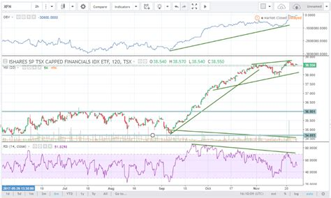 ishares bank etf ishares s p tsx capped energy index etf dividend primus