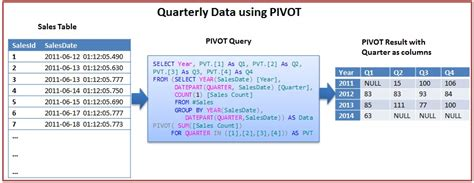 Sql Pivot Table by Technology Solutions Pivot And Unpivot In Sql Server
