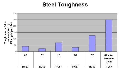 tool steel hardness rockwell steel hardness comparison images search
