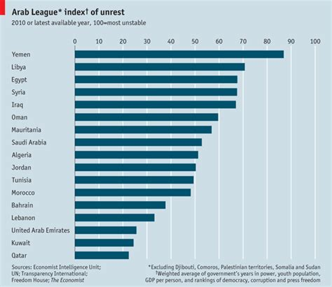 unemployment middle east and africa arab unrest index the shoe thrower s index the economist