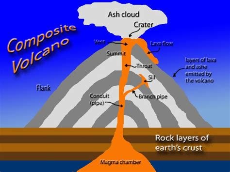 labeled volcano diagram parts a56fdisaster volcanoes