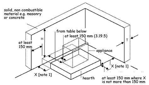 Non Combustible Materials For Fireplace by 3 19 Combustion Appliances Relationship To Combustible