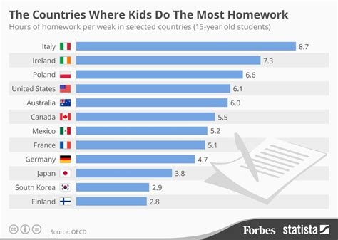 Statistics For Much Homework by The Countries Where Spend The Most Time Doing Their