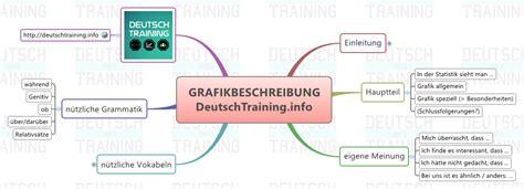 Bewerbung Redemittel Methodik Grafikbeschreibung Redemittel Briefe Etc