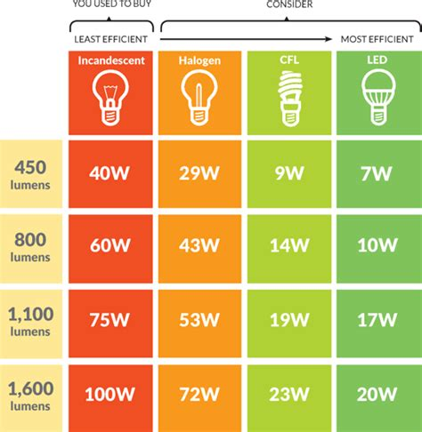 what is the most energy efficient light maine residential energy efficient lighting solutions