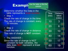 Rate Of Change In A Table Representing Linear Functions Ppt