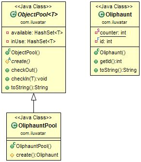 object pool pattern java exle паттерны проектирования java 82 паттерна на все случаи