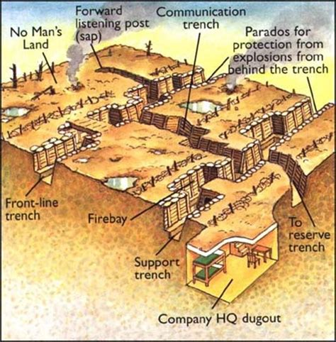 layout land meaning trench warfare diagram wwi photos pinterest pictures