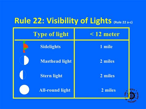 picture light rule of navigation rules basic