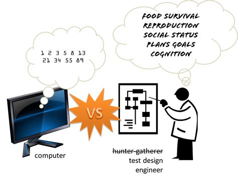 design quiz why computers design tests differently from humans
