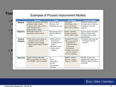 Powerpoint Templates Quality Improvement Gallery Powerpoint Template And Layout Quality Assurance Performance Improvement Template