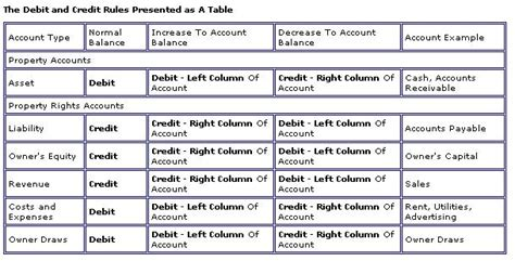 Debit Credit Accounting Formula Free Notes For Students Who Are Looking For Help With Homework Or Assignments Or