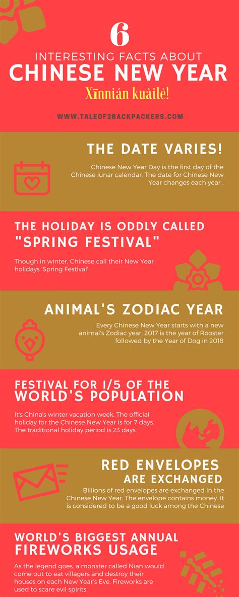 interesting facts about the chinese new year tale of 2