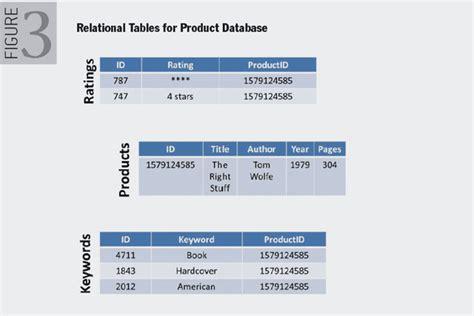 database world bank a co relational model of data for large shared data banks